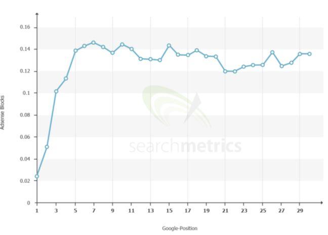 میانگین رتبه بندی - تعداد تبلیغات AdSense