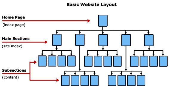 استفاده از اینفو گراف برای طراحی سایت