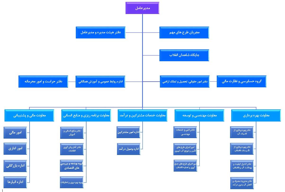 اینفوگراف برای یک طرح سازمانی