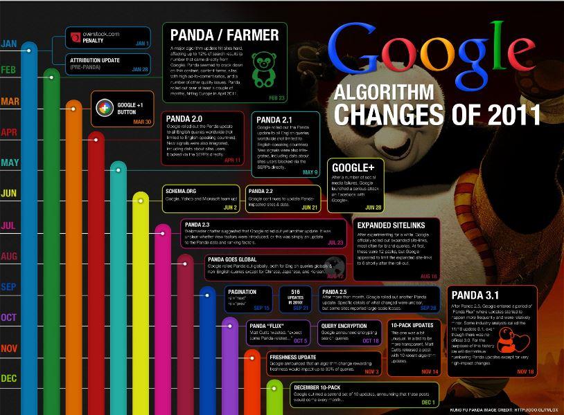 google-panda-algorithm-2011-inten.asia