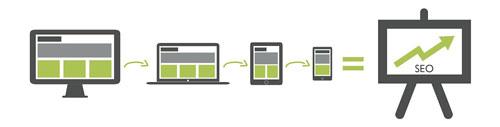 طراحی سایت ریسپانسیو و تاثیرگذاری در سئو