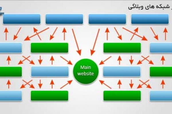 شبکه های وبلاگی