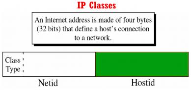 شبکه های وبلاگی   کلاس IP