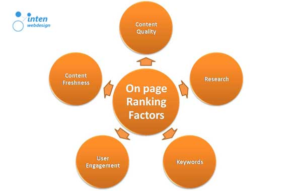 On-Page-SEO-Factors