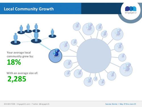 راهکار های بازاریابی شبکه های اجتماعی