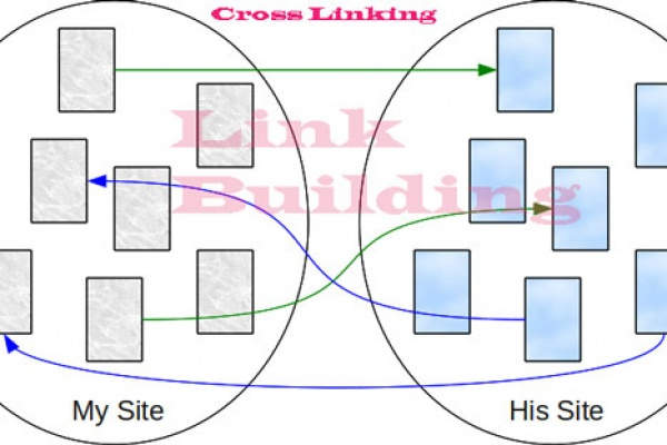 Cross link | کروس لینک