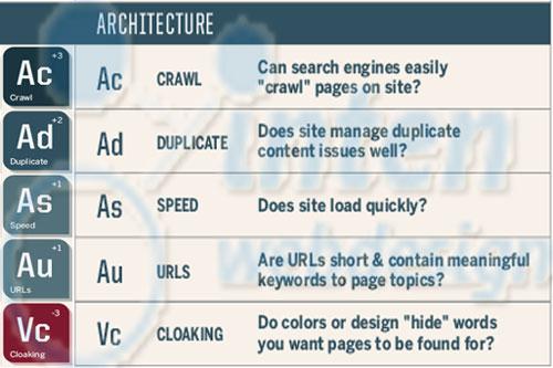 معماری سایت در سئو On-Page
