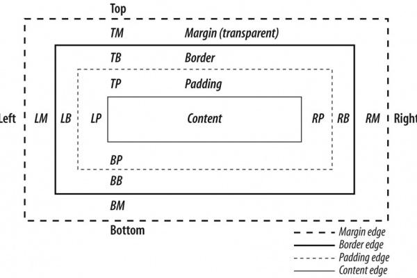 استفاده از Padding و Margin در طراحی سایت https://inten.asia