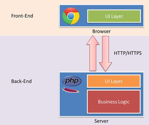 Front-end در طراحی سایت