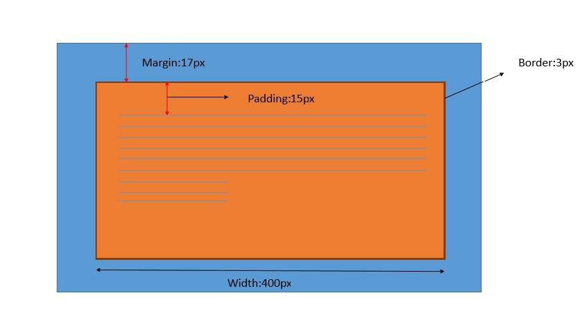 استفاده از Padding و Margin در طراحی سایت اینتن