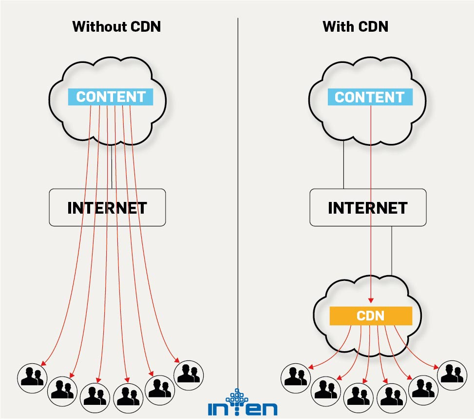 شبکه تحویل محتوا