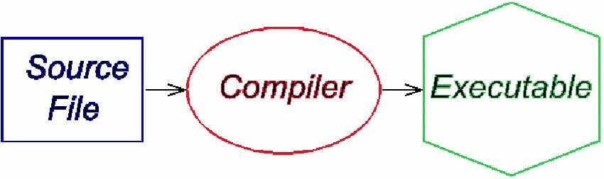 بهترین محیطهای برنامه نویسی وب