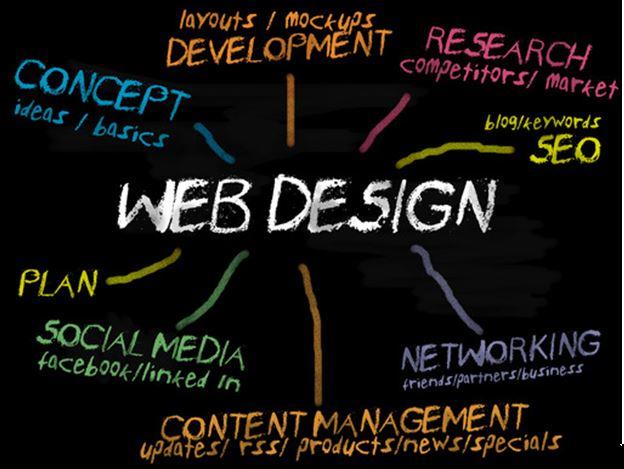 اساس طراحی وب سایت