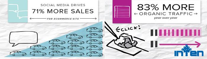 طراحی سایت-بازاریابی کسب و کار به مصرف کننده (B2C)
