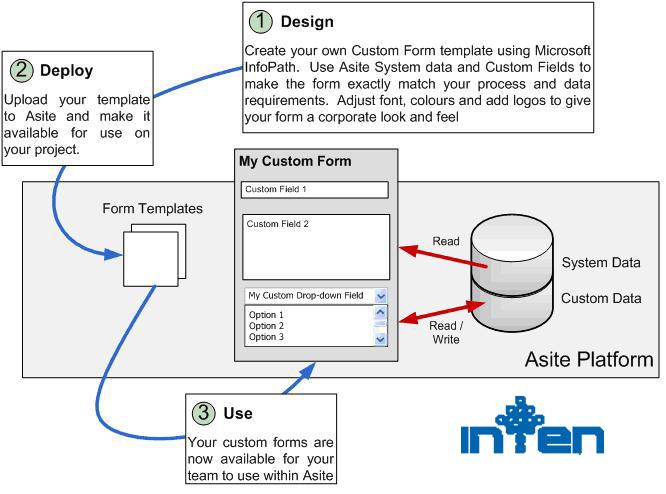 طراحی سایت-فرم سفارش طراحی سایت در شرکت اینتن