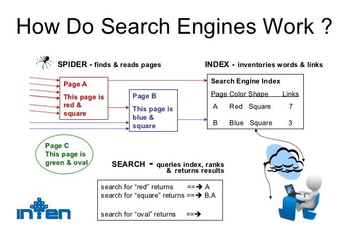 طراحی سایت-موتورهای جستجو چگونه کار می کنند؟