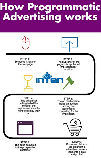 طراحی سایت- 10 ترند دیجیتال مارکتینگ برای رفتن به سال 2020
