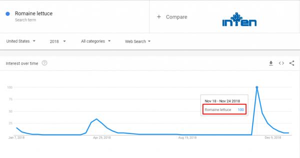 طراحی سایت-5 کاربرد گوگل ترند (Google trends)