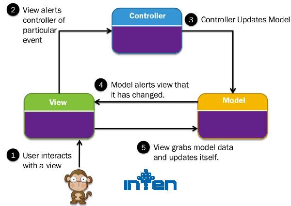 طراحی سایت-طراحی سایت MVC چیست؟