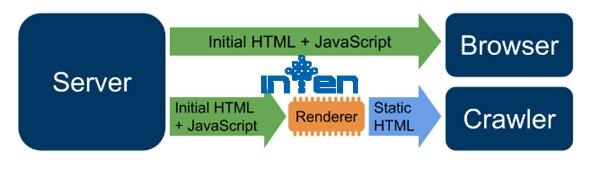 طراحی سایت-نکات سئو و جاوا اسکریپت