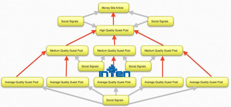 Tiered link building یا لینک سازی چند مرحله ای چیست ؟