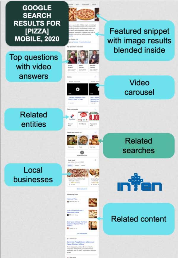 3 ترند جستجو کلمات کلیدی برای نمایش محتوا در گوگل