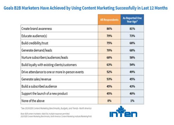 4 اهداف بازاریابی محتوا که برای کسب و کار مهم هستند